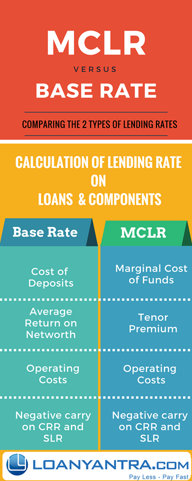 MCLR Vs Base Rate. Base Rarte & MCLR components in calculating Lending rates