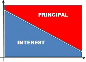low interest and high principal_loanyantra