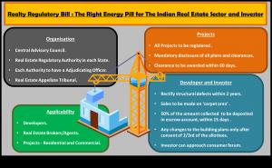 Real estate bill 2016 _ loanyantra.com