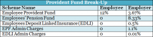 provident-fund-break-up_loanyantra.com