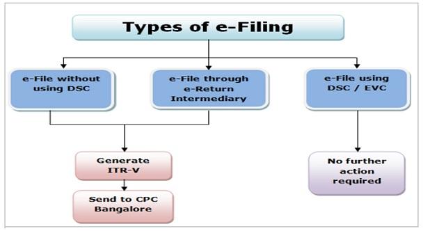 types_eFiling