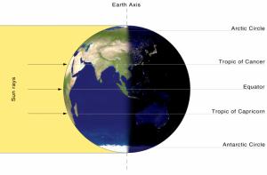 equinox_loanyantra