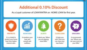 loanyantra-discount