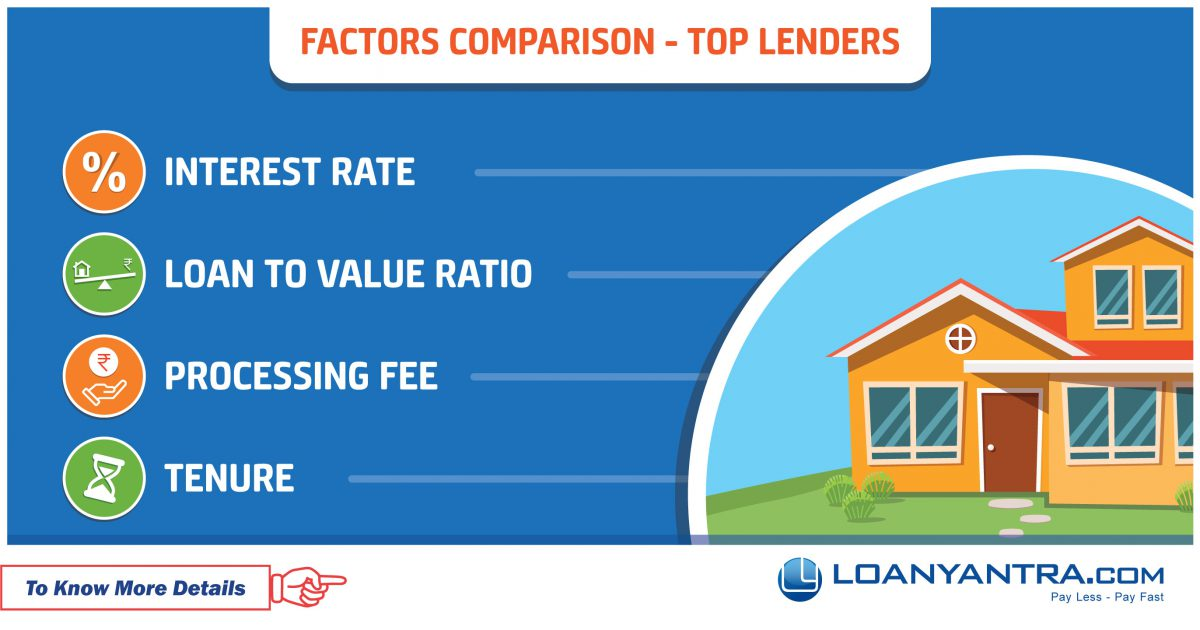 Home Loan Factors Comparison – Different Top Lenders