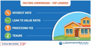Home Loan processing fees, interest rate, loan to value Comparison by Loanyantra